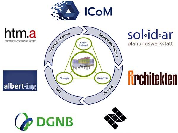 Beteiligung am Forschungsprojekt zu BIM und Nachhaltigkeit der Leibniz Universität Hannover